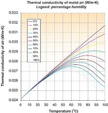Thermal Conductivity Conversion Chart The Thermal Conductivity Of Moist Air Electronics Cooling