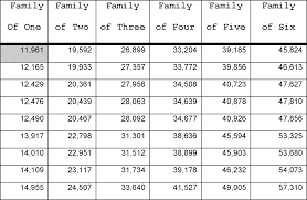 Right Alabama Food Stamps Income Chart 2019 Income Bracket