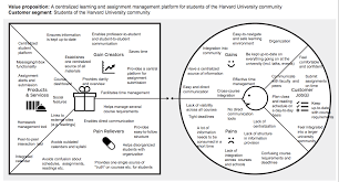 Value Proposition Design Book Pdf Download Applying The Value Proposition Canvas My Insights Value