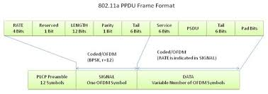 802 11 frame format wlan 802 11 a b g and n national instruments