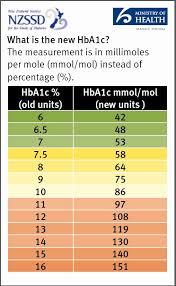 Expository Diabetes Chart Normal Range Hga1c Range Chart A1c