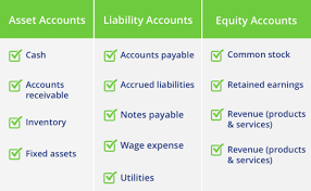 Double Entry Chart Double Entry Accounting What Is A Double Entry Accounting