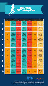 Easy 5k And 10k Run Walk Training Plans Daily Burn