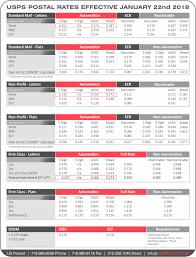 Postal Rate Chart Pdf 20 Punctual Usps Postage Rate Chart Chart Chart
