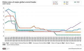 Near Zero Interest Rates And Their Consequences May Last