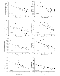 Manual Muscle Testing Upper Extremity Chart Relation Between Timed Functional Tasks Tft And Manual