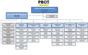 24 Expository Transportation Organizational Chart