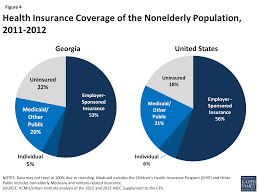 figure 4 health insurance coverage of the nonelderly population 2016 2016
