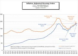 Historical Real Estate Appreciation Chart Inflation Adjusted Housing Prices