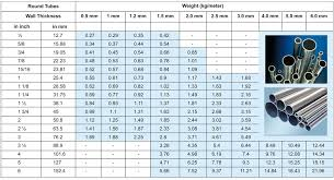 Stainless Steel Square Tube Weight Chart Sunrise Stainless Pvt Ltd