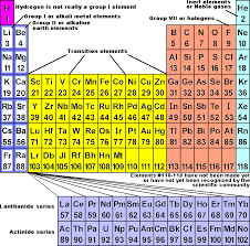 Periodic Chart Labeled - Periodic table of elements - ayUCar.com