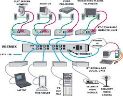 cat5 wiring diagram on nti cat5 a v matrix switch diagram Av Wiring Diagram cat5 wiring diagram on nti cat5 a v matrix switch diagram electricalengineering eee electronics pinterest av wiring diagram software