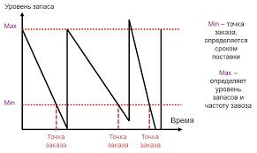 Популярные вопросы управления запасами в торговых организациях мин макс график Для управления запасами