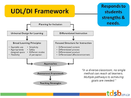 Tdsb Organizational Chart Udl Universal Design For Learning Universal Design Is Not