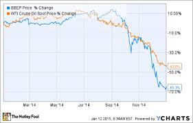 This Is Why Breitburn Energy Partners L P Crashed 65 In