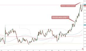 Usd Brl Chart Dollar To Real Rate Tradingview Uk