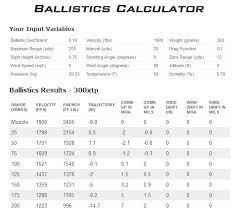 50 Caliber Muzzleloader Ballistics Chart 23 Rare Bullet Drop Chart 50 Cal Muzzleloader