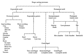 Fracture Toughness Chart Fracture Toughness Of Metal Castings Intechopen