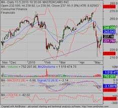 Stock Charts With Indicators Ideas For Reading Stock Charts Simple Stock Trading