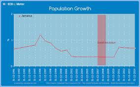 Jamaica Population Chart Key Economic Indicators Of Jamaica