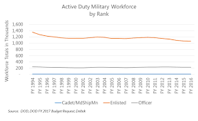 Military Pay Chart 2006 Officer Market Analysis Article Workforce Implications Of The