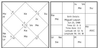Miguel Layun Birth Chart Miguel Layun Kundli Horoscope