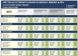 Disney Vacation Club Points Chart 2014 Dvc Grand Floridian Point Charts A Timeshare Broker Inc
