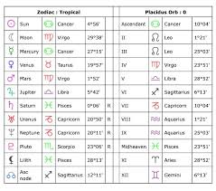 My Horoscope Chart My Astrological Chart Personality Birth Chart Chart