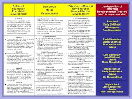 Carol Gilligan Moral Development Theory Chart Social Emotional Practice Theory