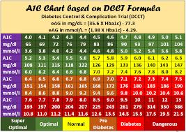 28 Complete A1c Score Chart