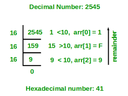 Hex To Decimal Conversion Chart Program For Decimal To Hexadecimal Conversion Geeksforgeeks