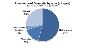 Types Of Dementia Chart About Dementia Health And Social Care Hampshire County