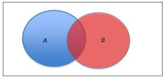 Mutually Inclusive Venn Diagram Glossary The Australian Curriculum