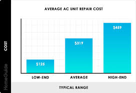 Ac Chart 2019 Air Conditioner Repair Costs Average Ac Repair Cost Guide