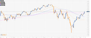 200 Day Sma Chart S P500 Technical Analysis Us Stocks Grinding Up Above The