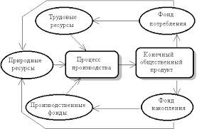 Курсовая работа Организация производственного процесса на примере  Место производственного процесса в общей схеме воспроизводства отражено на рис 2