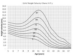 Height Velocity Percentiles In Indian Children Aged 5 17 Years