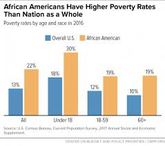Welfare Statistics By Race 2017 Chart Snap Helps Millions Of African Americans Center On Budget