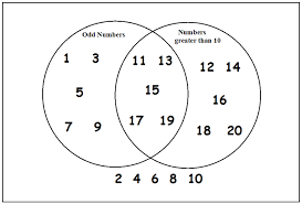 Venn Diagram Math Problems 11 Plus Key Stage 2 Maths Handling Data Venn Diagrams 11