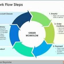 Mysore Steels Process Flow Chart 4036441024867 Dispatch Process