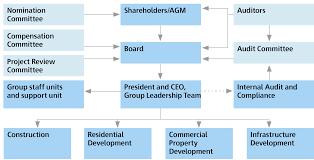 Skanskas Governance Structure Skanska Global Corporate