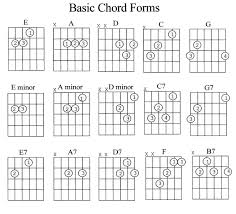 Guitar Chords Chart With Fingers Guitar Chords Chart For Beginners With Fingers Pdf