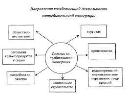 Реферат Первые потребительские кооперативы в России ru Дореволюционную историю потребительской кооперации России можно подразделить на два периода первый охватывающий 1864 1904 гг когда потребительская