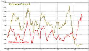 Ethylene Price History Chart Us Ethylene Price Falls 37 Y O Y Spend Matters