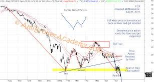 Freeport Mcmoran Stock Price Chart Freeport Mcmoran Stock Analysis Moses Us Stock Scan