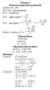 Разработка уроков по теме Квадратные уравнения