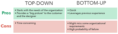 Bottom Up Org Chart Top Down Vs Bottom Up Network Design