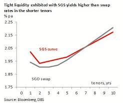 Sgd Rates Tight Liquidity