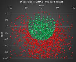 Pga Swing Speed Chart Performance Of The Average Male Amateur Golfer