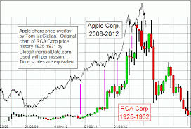 Apple Share Price History Chart Chart Apple Walking In Rcas Footsteps